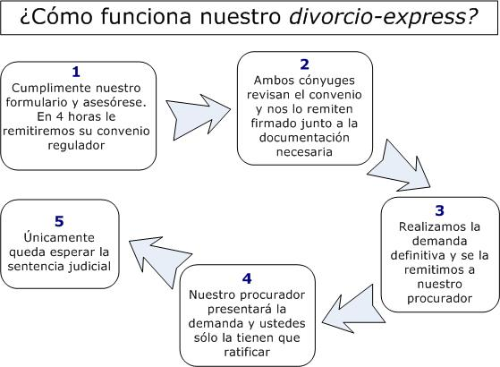 esquema del divorcio express de leyfacil